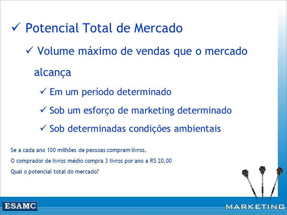 Potencial Total de Mercado Volume máximo de vendas que o mercado alcança Em um período determinado Sob um esforço de marketing determinado Sob determi