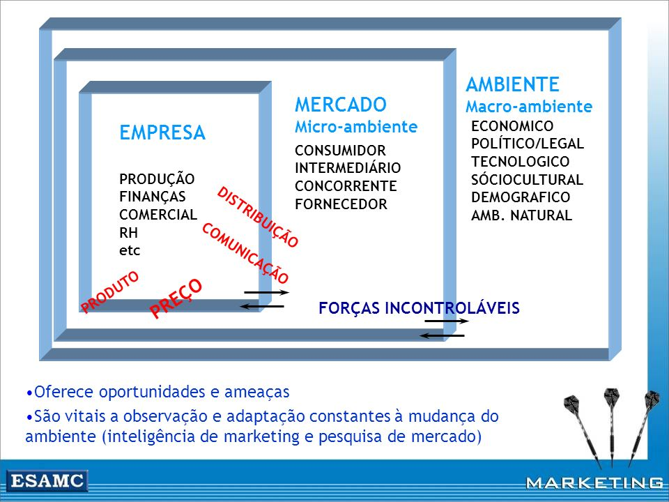 PRODUÇÃO FINANÇAS COMERCIAL RH etc ECONOMICO POLÍTICO/LEGAL TECNOLOGICO SÓCIOCULTURAL DEMOGRAFICO AMB. NATURAL CONSUMIDOR INTERMEDIÁRIO CONCORRENTE FO