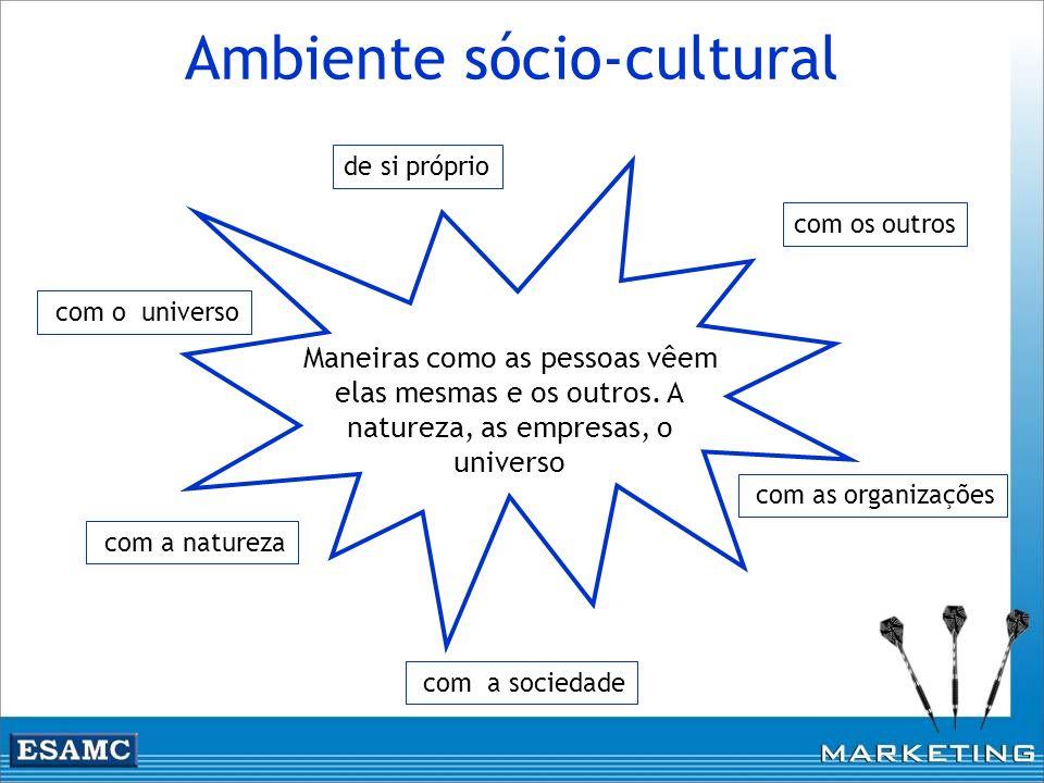 Ambiente sócio-cultural Maneiras como as pessoas vêem elas mesmas e os outros. A natureza, as empresas, o universo de si próprio com os outros com as