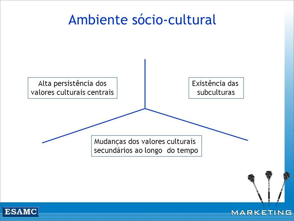 Ambiente sócio-cultural Alta persistência dos valores culturais centrais Existência das subculturas Mudanças dos valores culturais secundários ao long