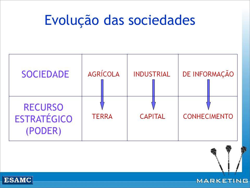 SOCIEDADE RECURSO ESTRATÉGICO (PODER) AGRÍCOLA TERRA INDUSTRIAL CAPITAL DE INFORMAÇÃO CONHECIMENTO Evolução das sociedades