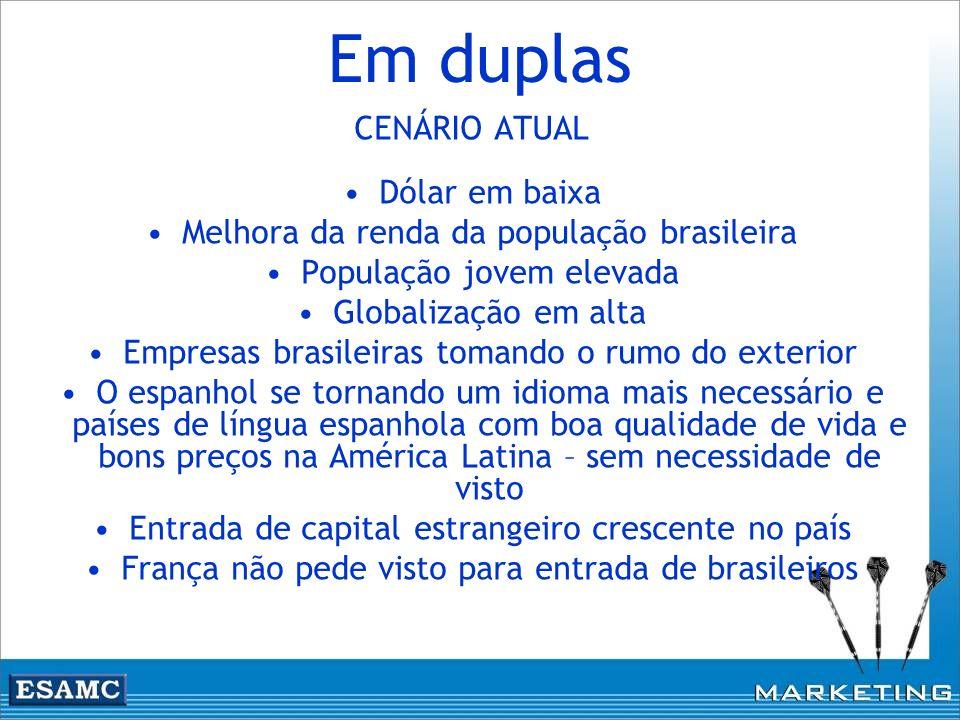 Em duplas CENÁRIO ATUAL Dólar em baixa Melhora da renda da população brasileira População jovem elevada Globalização em alta Empresas brasileiras toma