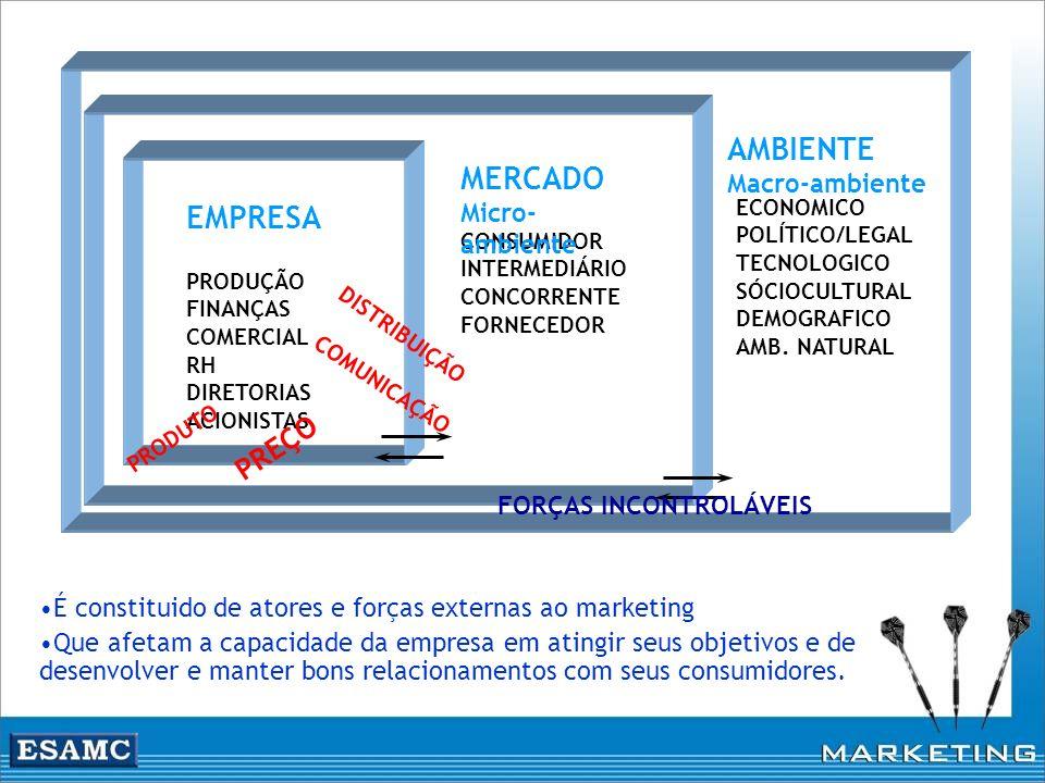 PRODUÇÃO FINANÇAS COMERCIAL RH DIRETORIAS ACIONISTAS ECONOMICO POLÍTICO/LEGAL TECNOLOGICO SÓCIOCULTURAL DEMOGRAFICO AMB. NATURAL CONSUMIDOR INTERMEDIÁ