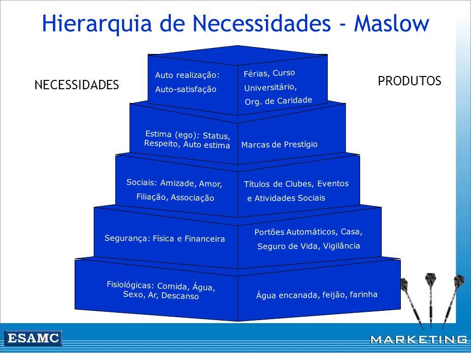Hierarquia de Necessidades - Maslow Auto realização: Auto-satisfação Estima (ego): Status, Respeito, Auto estima Sociais: Amizade, Amor, Filiação, Ass