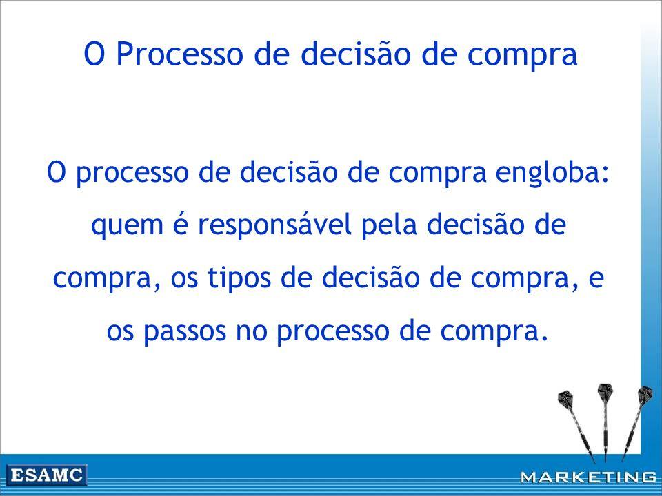 O processo de decisão de compra engloba: quem é responsável pela decisão de compra, os tipos de decisão de compra, e os passos no processo de compra.
