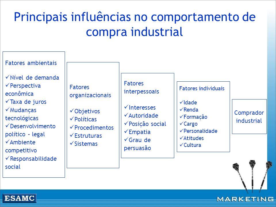 Principais influências no comportamento de compra industrial Fatores ambientais Nível de demanda Perspectiva econômica Taxa de juros Mudanças tecnológ