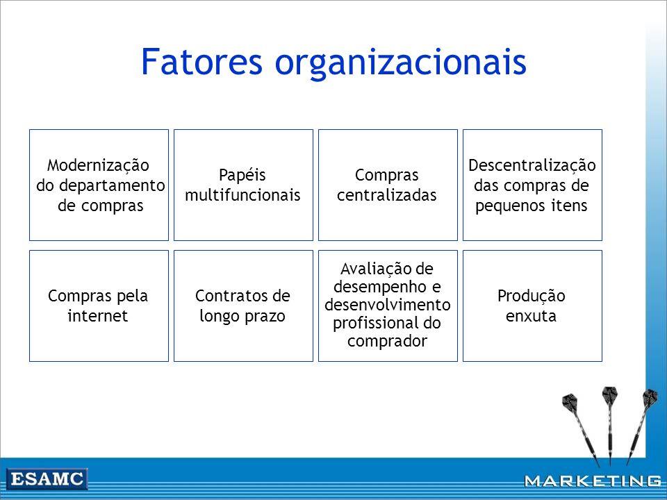 Fatores organizacionais Modernização do departamento de compras Papéis multifuncionais Compras centralizadas Descentralização das compras de pequenos