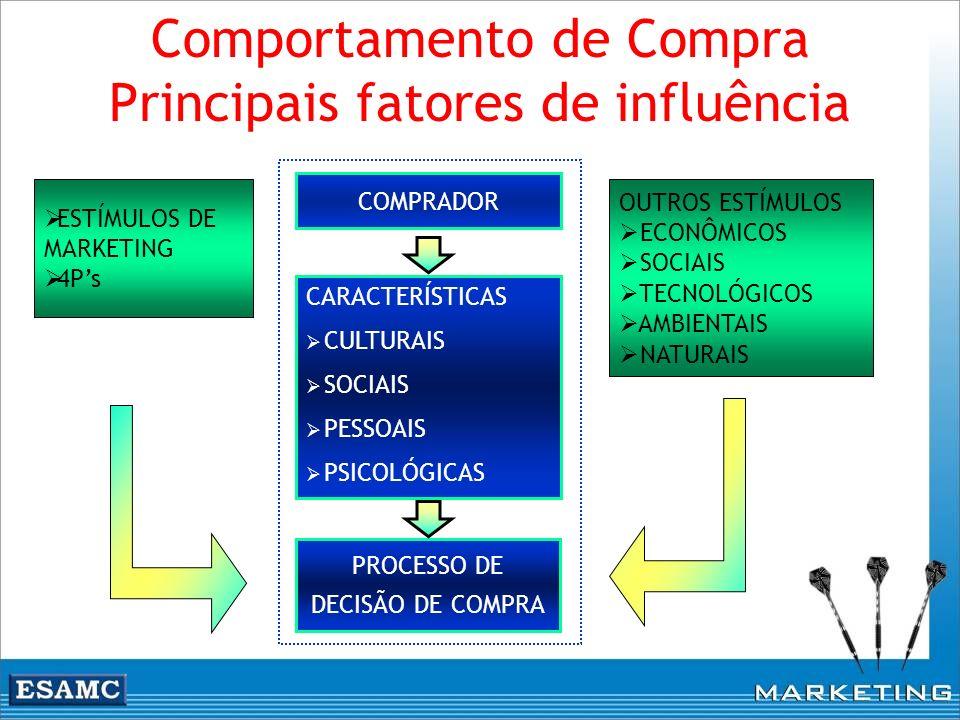Comportamento de Compra Principais fatores de influência COMPRADOR CARACTERÍSTICAS CULTURAIS SOCIAIS PESSOAIS PSICOLÓGICAS PROCESSO DE DECISÃO DE COMP