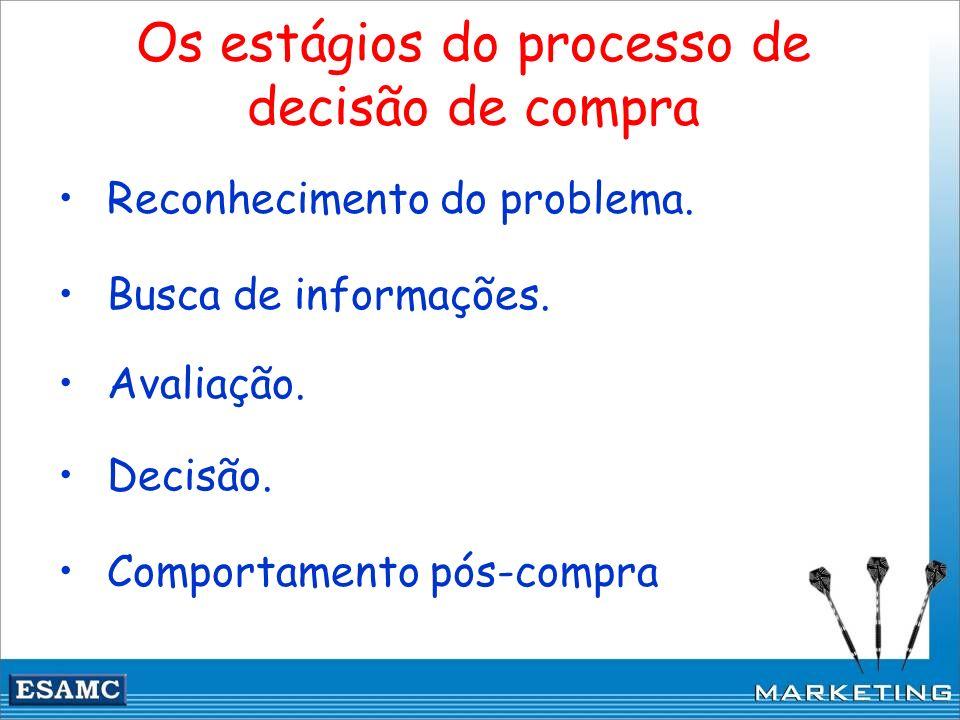 Os estágios do processo de decisão de compra Reconhecimento do problema. Busca de informações. Avaliação. Decisão. Comportamento pós-compra