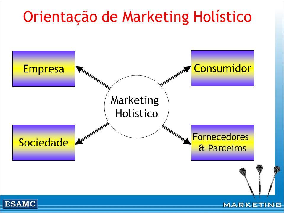 Consumidor Fornecedores & Parceiros Empresa Sociedade Marketing Holístico
