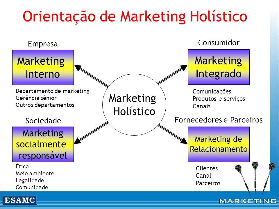 Orientação de Marketing Holístico Marketing Integrado Marketing de Relacionamento Marketing Interno Marketing socialmente responsável Marketing Holíst