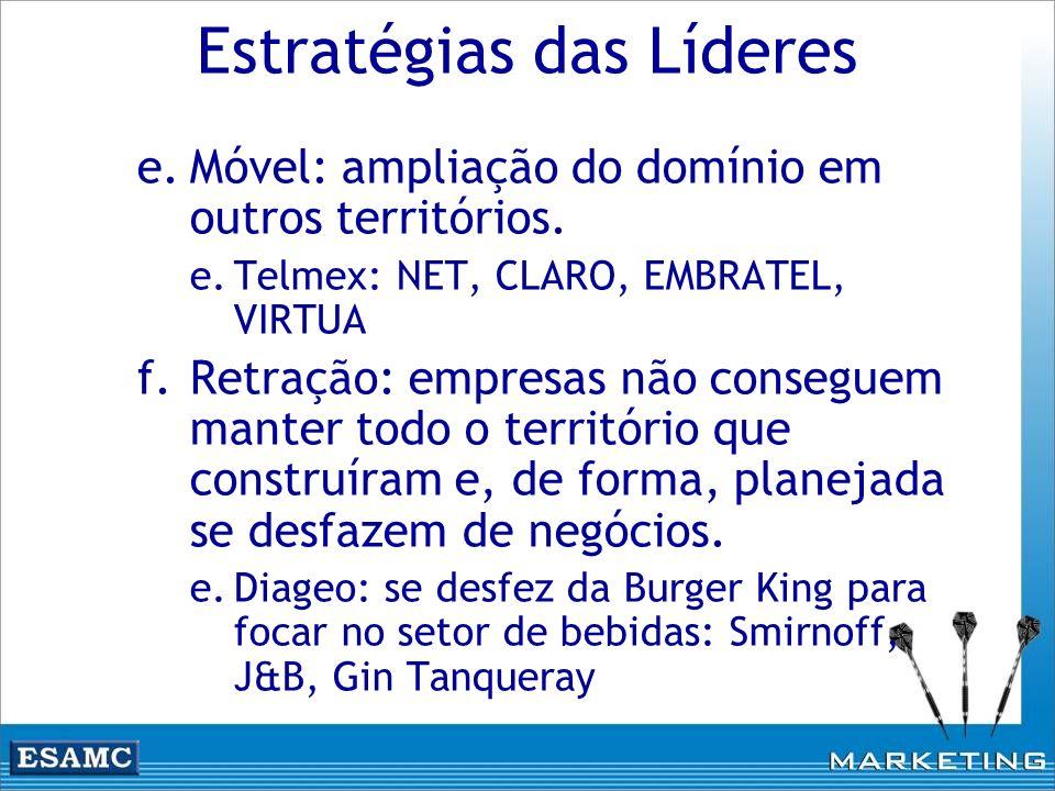 Estratégias das Líderes e.Móvel: ampliação do domínio em outros territórios. e.Telmex: NET, CLARO, EMBRATEL, VIRTUA f.Retração: empresas não conseguem