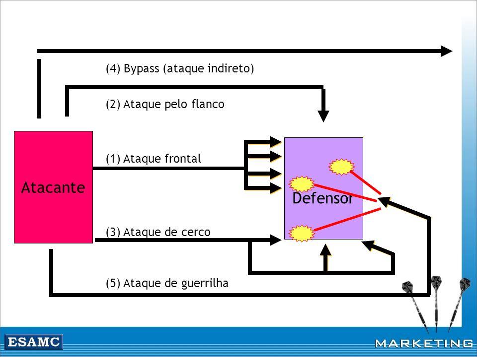 Atacante Defensor (3) Ataque de cerco (4) Bypass (ataque indireto) (2) Ataque pelo flanco (5) Ataque de guerrilha (1) Ataque frontal