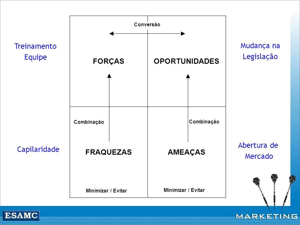 FORÇAS AMEAÇAS OPORTUNIDADES FRAQUEZAS Conversão Combinação Minimizar / Evitar Combinação Minimizar / Evitar Treinamento Equipe Abertura de Mercado Mu