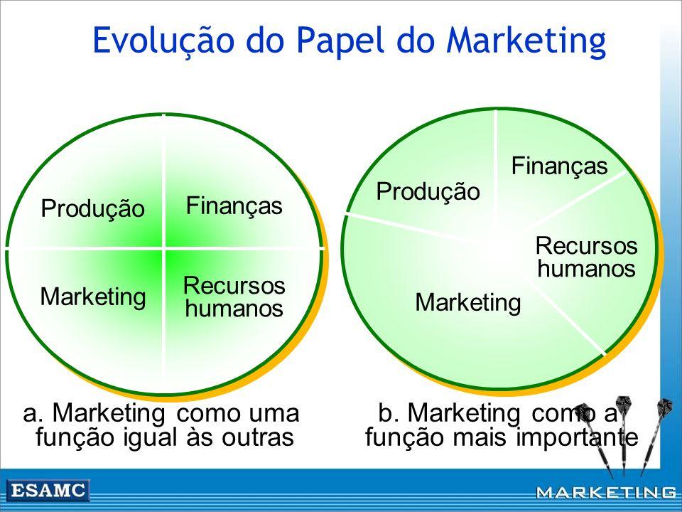 a. Marketing como uma função igual às outras Finanças Produção Marketing Recursos humanos b. Marketing como a função mais importante Finanças Recursos