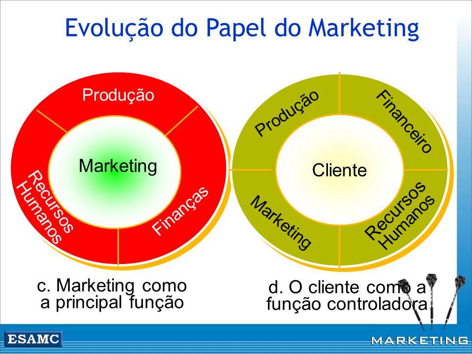c. Marketing como a principal função Marketing Finanças Recursos Humanos Produção d. O cliente como a função controladora Cliente Recursos Humanos Fin