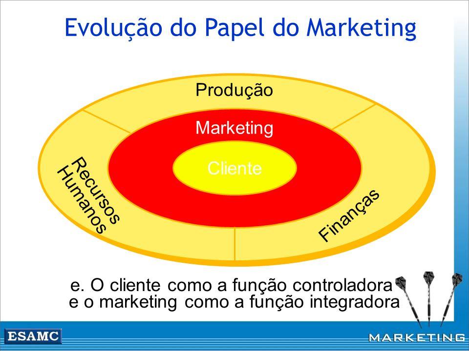 e. O cliente como a função controladora e o marketing como a função integradora Cliente Marketing Produção Recursos Humanos Finanças Evolução do Papel