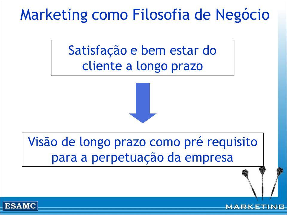 Satisfação e bem estar do cliente a longo prazo Visão de longo prazo como pré requisito para a perpetuação da empresa Marketing como Filosofia de Negó
