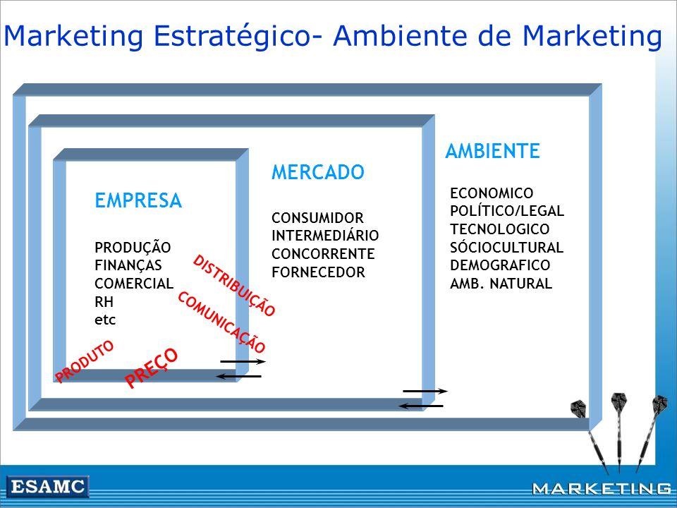 Marketing Estratégico- Ambiente de Marketing PRODUÇÃO FINANÇAS COMERCIAL RH etc ECONOMICO POLÍTICO/LEGAL TECNOLOGICO SÓCIOCULTURAL DEMOGRAFICO AMB. NA