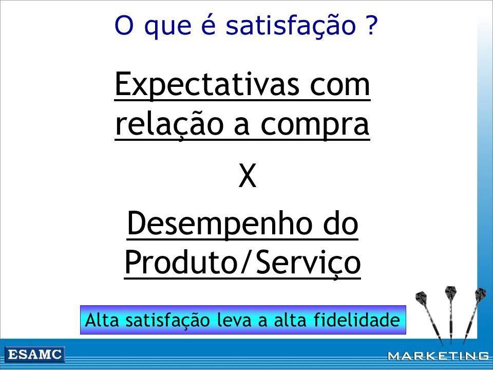 Expectativas com relação a compra X Desempenho do Produto/Serviço O que é satisfação ? Alta satisfação leva a alta fidelidade