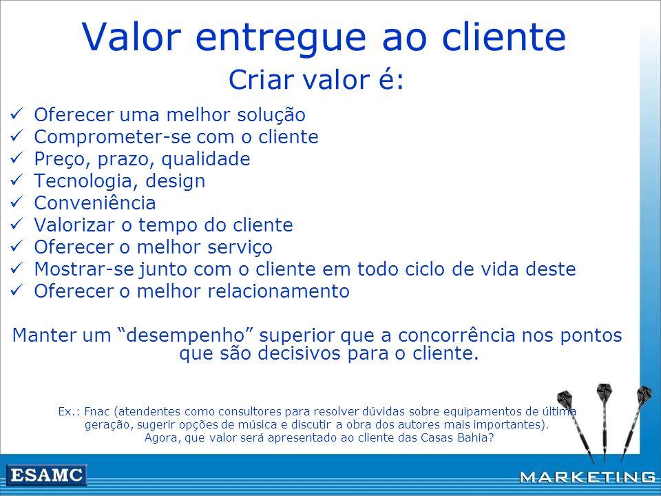 Valor entregue ao cliente Criar valor é: Oferecer uma melhor solução Comprometer-se com o cliente Preço, prazo, qualidade Tecnologia, design Conveniên