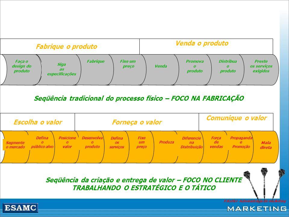 Faça o design do produto Siga as especificações FabriqueFixe um preço Venda Promova o produto Distribua o produto Preste os serviços exigidos Fabrique
