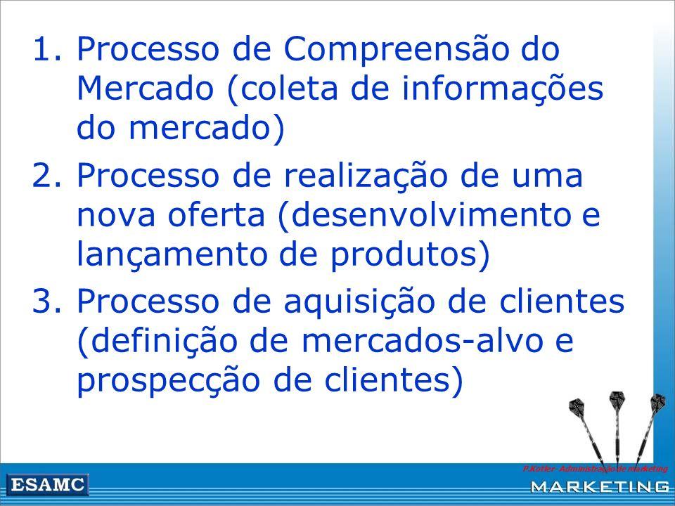 1.Processo de Compreensão do Mercado (coleta de informações do mercado) 2.Processo de realização de uma nova oferta (desenvolvimento e lançamento de p