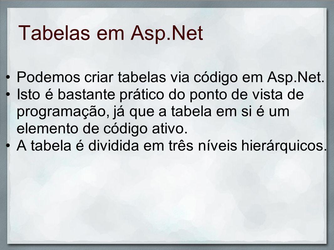 Tabelas em Asp.Net Podemos criar tabelas via código em Asp.Net. Isto é bastante prático do ponto de vista de programação, já que a tabela em si é um e