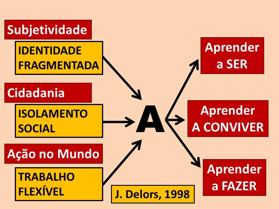 A IDENTIDADE FRAGMENTADA Subjetividade J. Delors, 1998 Cidadania ISOLAMENTO SOCIAL Ação no Mundo TRABALHO FLEXÍVEL Aprender a SER Aprender A CONVIVER