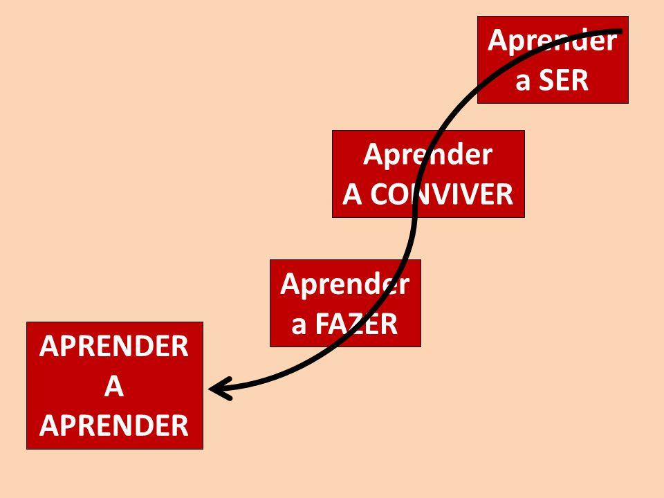 Aprender a SER Aprender A CONVIVER Aprender a FAZER APRENDER A APRENDER