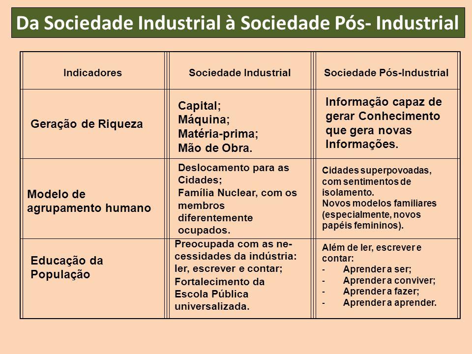Da Sociedade Industrial à Sociedade Pós- Industrial IndicadoresSociedade IndustrialSociedade Pós-Industrial Geração de Riqueza Capital; Máquina; Matér