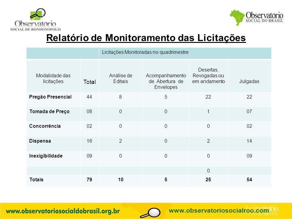 Logo do OS Relatório de Monitoramento das Licitações Licitações Monitoradas no quadrimestre Modalidade das licitações Total Análise de Editais Acompan