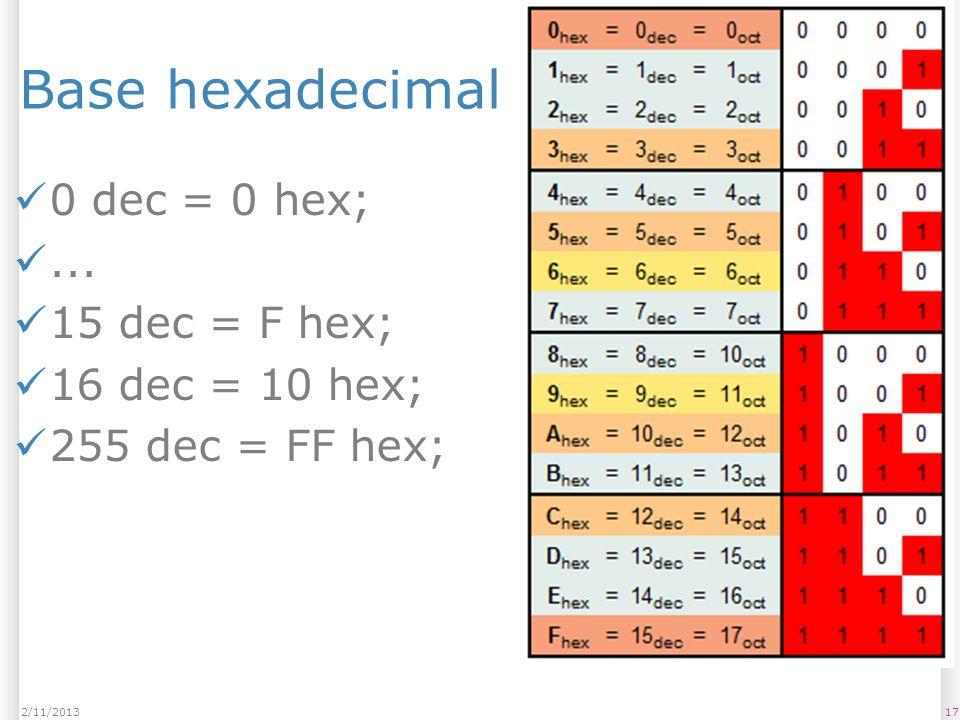 Base hexadecimal 0 dec = 0 hex;... 15 dec = F hex; 16 dec = 10 hex; 255 dec = FF hex; 172/11/2013