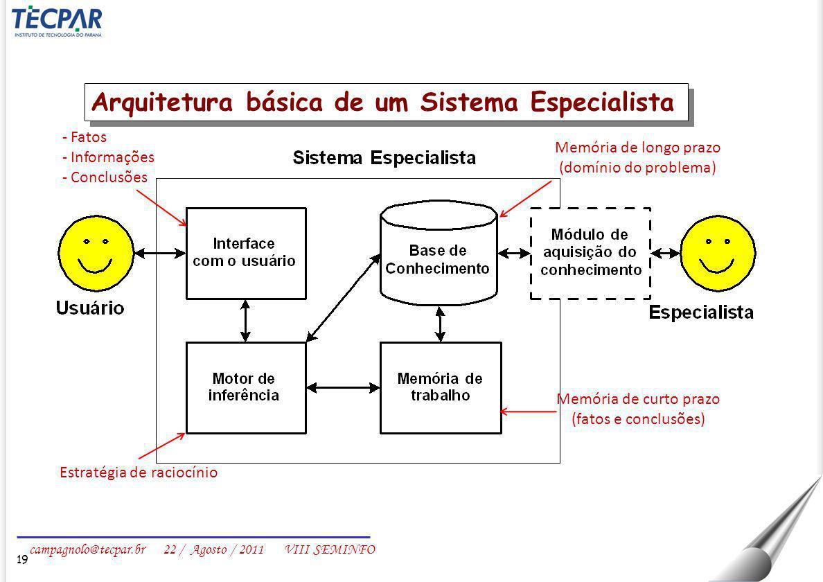 campagnolo@tecpar.br 22 / Agosto / 2011 VIII SEMINFO 19 Arquitetura básica de um Sistema Especialista - Fatos - Informações - Conclusões Memória de lo