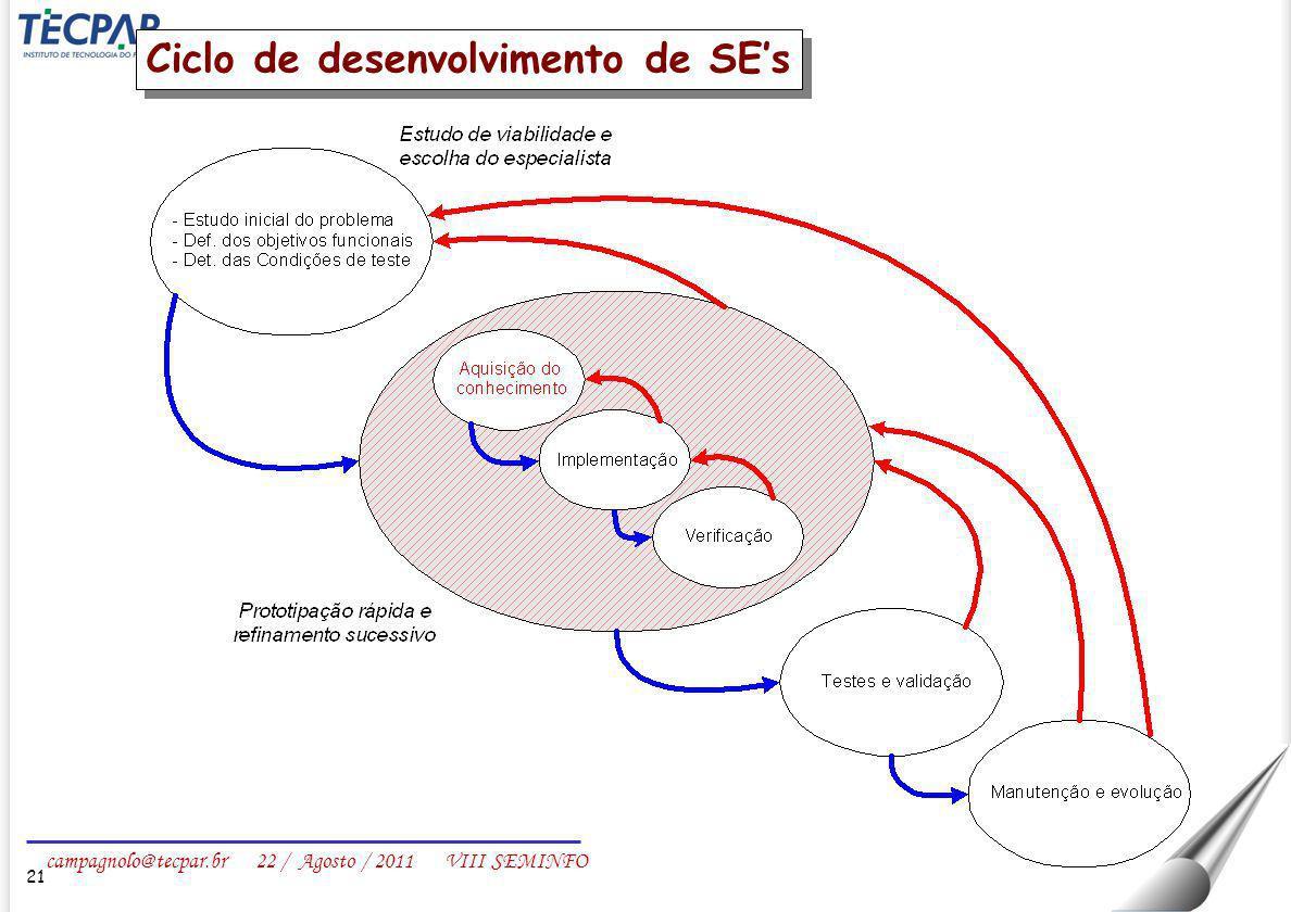 campagnolo@tecpar.br 22 / Agosto / 2011 VIII SEMINFO Ciclo de desenvolvimento de SEs 21
