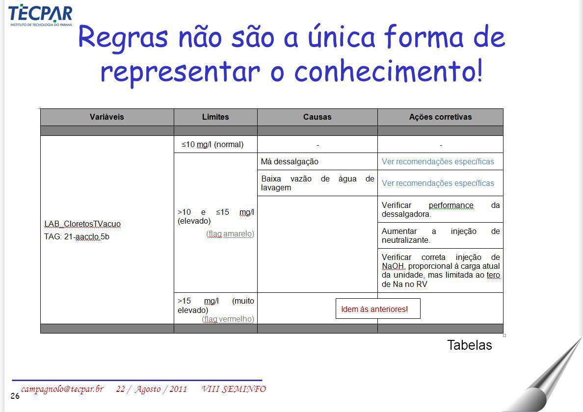 campagnolo@tecpar.br 22 / Agosto / 2011 VIII SEMINFO Regras não são a única forma de representar o conhecimento! 26 Tabelas