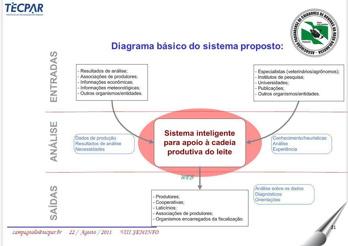 campagnolo@tecpar.br 22 / Agosto / 2011 VIII SEMINFO 31 Diagrama básico do sistema proposto: