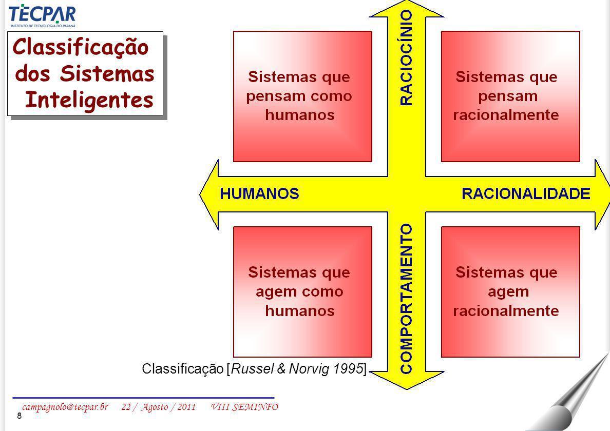 campagnolo@tecpar.br 22 / Agosto / 2011 VIII SEMINFO 19 Arquitetura básica de um Sistema Especialista - Fatos - Informações - Conclusões Memória de longo prazo (domínio do problema) Estratégia de raciocínio Memória de curto prazo (fatos e conclusões)