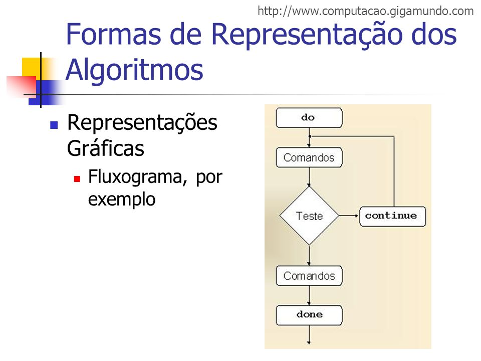 http://www.computacao.gigamundo.com Formas de Representação dos Algoritmos Representações Gráficas Fluxograma, por exemplo