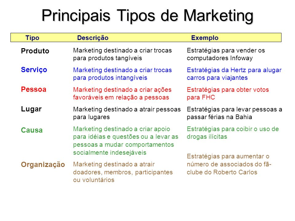 Fornecedores Empresa (profissionais de marketing ) Concorrentes Intermediários de Marketing Mercado do Consumidor Final Ambiente de Marketing AGENTES