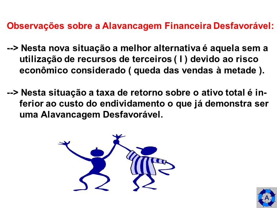Observações sobre a Alavancagem Financeira Desfavorável: --> Nesta nova situação a melhor alternativa é aquela sem a utilização de recursos de terceir