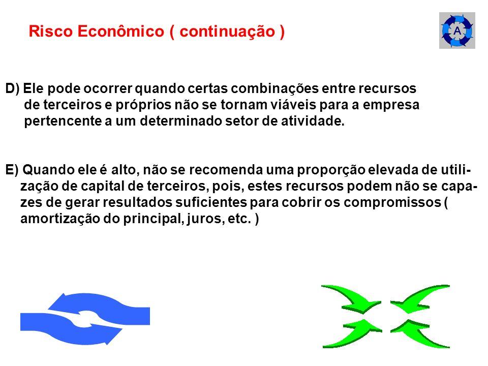 D) Ele pode ocorrer quando certas combinações entre recursos de terceiros e próprios não se tornam viáveis para a empresa pertencente a um determinado
