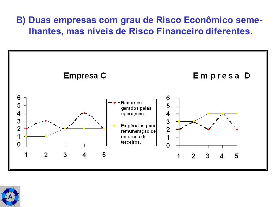 B) Duas empresas com grau de Risco Econômico seme- lhantes, mas níveis de Risco Financeiro diferentes.