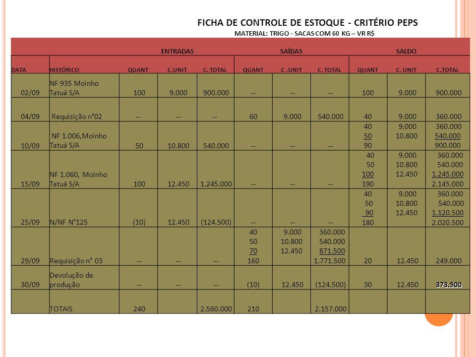 FICHA DE CONTROLE DE ESTOQUE - CRITÉRIO UEPS MATERIAL: TRIGO - SACAS COM 60 KG – VR.R$ ENTRADAS SAÍDAS SALDO DATAHISTÓRICOQUANTC.UNITC.