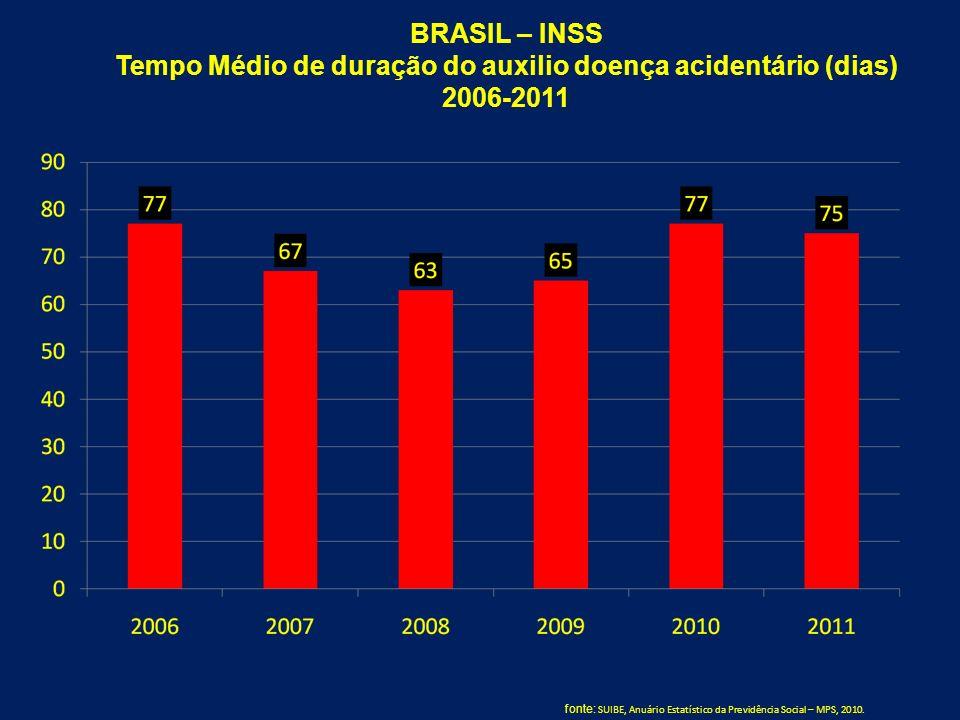 BRASIL – INSS Tempo Médio de duração do auxilio doença acidentário (dias) 2006-2011 fonte: SUIBE, Anuário Estatístico da Previdência Social – MPS, 201