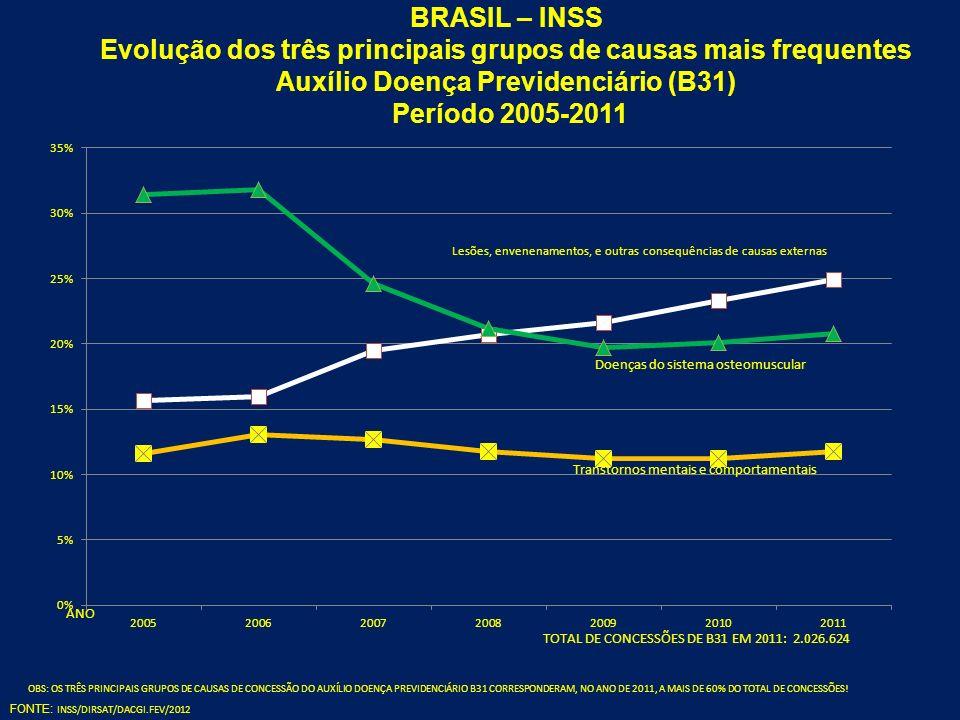 BRASIL – INSS Evolução dos três principais grupos de causas mais frequentes Auxílio Doença Previdenciário (B31) Período 2005-2011 FONTE: INSS/DIRSAT/D