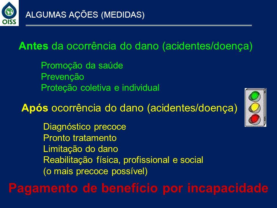ALGUMAS AÇÕES (MEDIDAS) Pagamento de benefício por incapacidade Antes da ocorrência do dano (acidentes/doença) Após ocorrência do dano (acidentes/doen