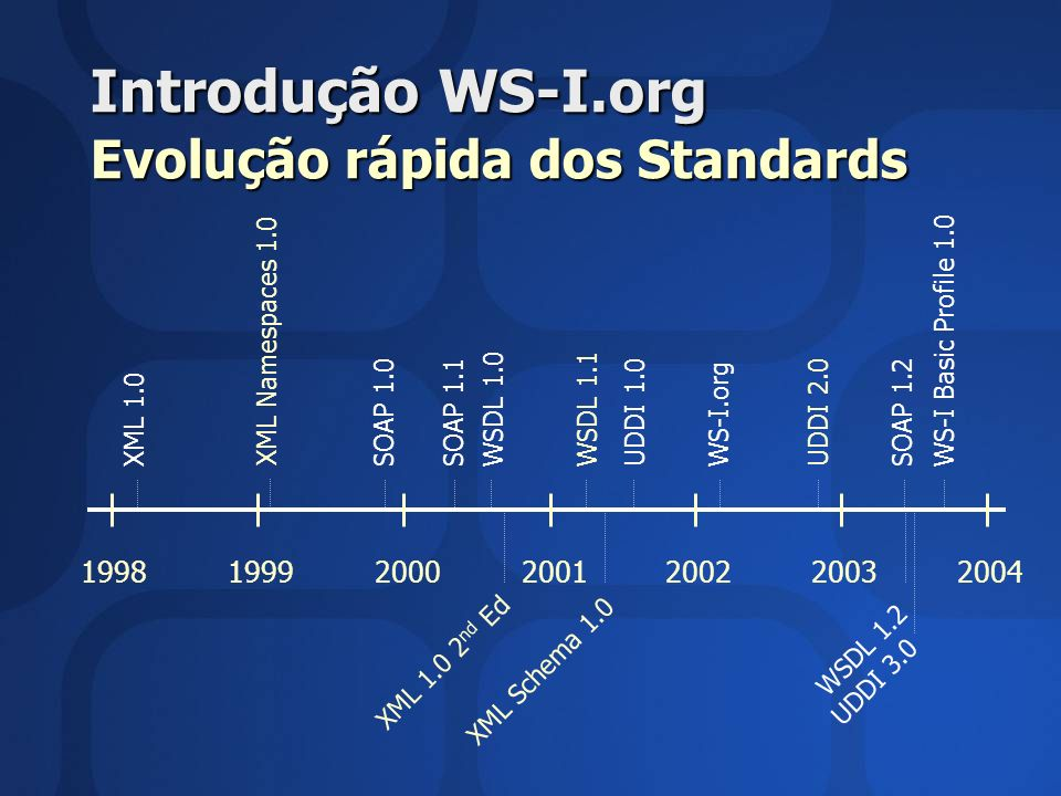 Introdução WS-I.org Evolução rápida dos Standards 199819992000200120022003 XML 1.0 XML 1.0 2 nd Ed WSDL 1.0WSDL 1.1 WSDL 1.2 SOAP 1.0SOAP 1.1SOAP 1.2