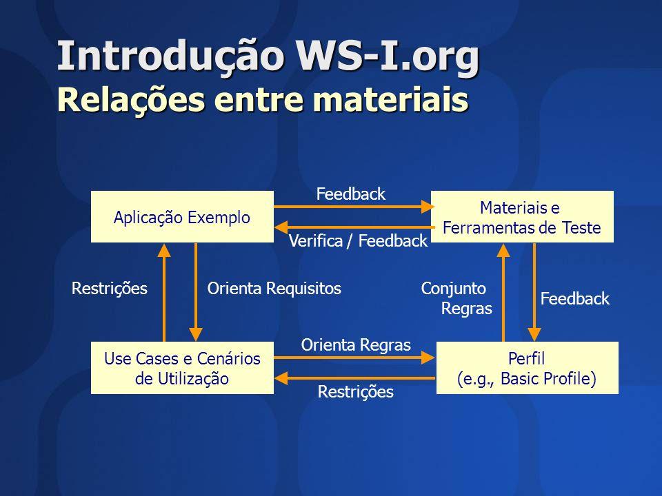 Introdução WS-I.org Relações entre materiais Aplicação Exemplo Materiais e Ferramentas de Teste Use Cases e Cenários de Utilização Perfil (e.g., Basic Profile) Conjunto Regras Feedback Orienta Regras Restrições Feedback Verifica / Feedback RestriçõesOrienta Requisitos