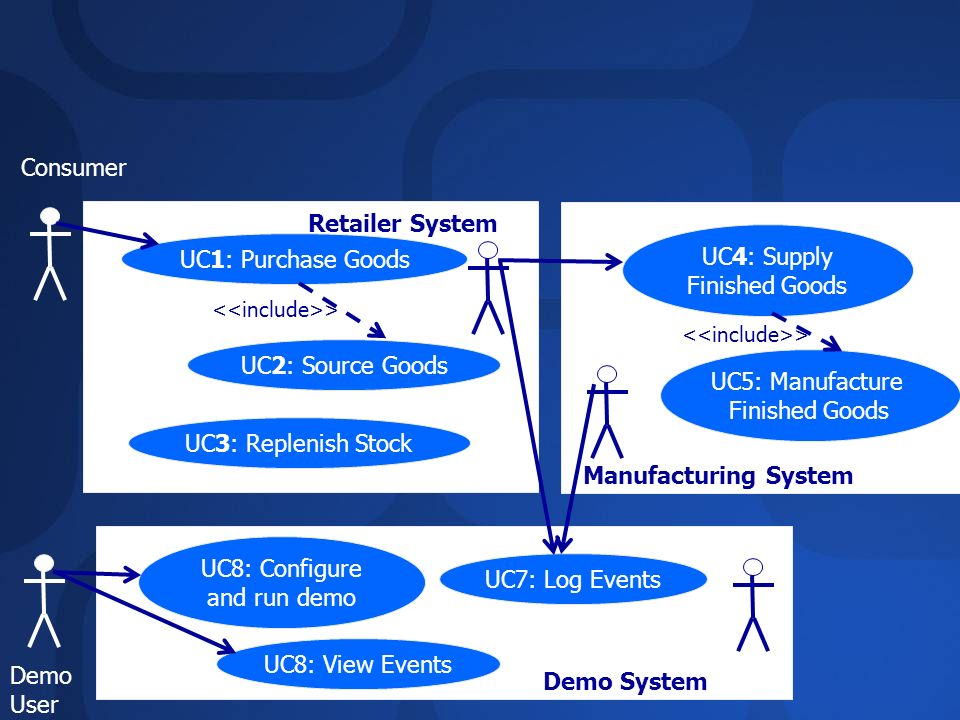 UC1: Purchase Goods UC2: Source Goods UC3: Replenish Stock Retailer System UC4: Supply Finished Goods UC5: Manufacture Finished Goods Manufacturing Sy